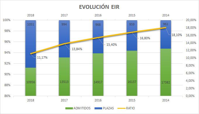 mejor ratio aspirantes EIR